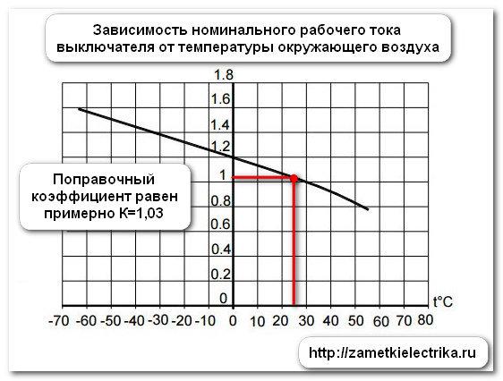 metodika_proverki_rascepitelej_avtomatov_va-57-31_методика_проверки_расцепителей_автоматов_ВА-57-31_41