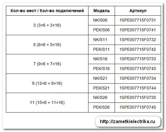 obzor_shhita_mistral_41F_ot_ABB_обзор_щита_mistral_41F_от_АВВ_16