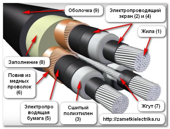 normy_ispytaniy_kabelej_iz_sshitogo_polietilena_нормы_испытаний_кабелей_из_сшитого_полиэтилена_2