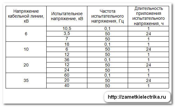 normy_ispytaniy_kabelej_iz_sshitogo_polietilena_нормы_испытаний_кабелей_из_сшитого_полиэтилена_5