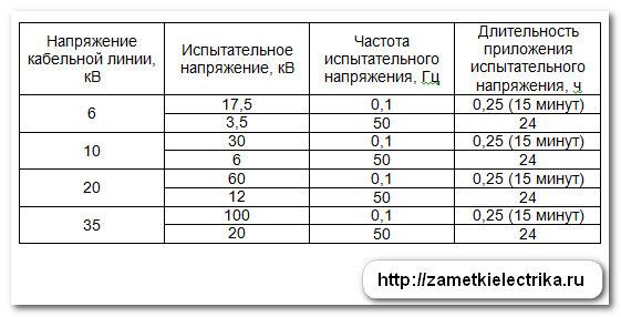 normy_ispytaniy_kabelej_iz_sshitogo_polietilena_нормы_испытаний_кабелей_из_сшитого_полиэтилена_8