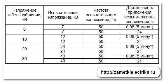 normy_ispytaniy_kabelej_iz_sshitogo_polietilena_нормы_испытаний_кабелей_из_сшитого_полиэтилена_9