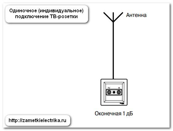 kak_podklyuchit_tv_rozetku_12