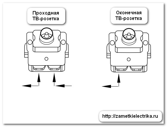 kak_podklyuchit_tv_rozetku_15