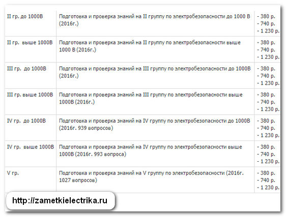 требования к комиссиям по электробезопасности