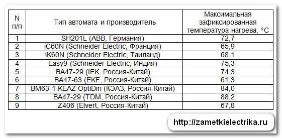 ispytaniya_avtomatov_abb_schneider-electric_iek_ekf_keaz_tdm_elvert_32