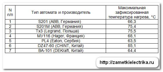 ispytaniya_avtomatov_abb_legrand_hager_eaton_chint_dekraft_21