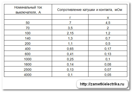 perexodnoe_soprotivlenie_avtomatov_2