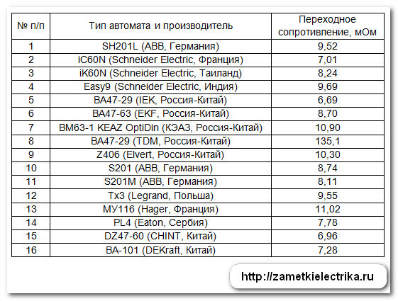 perexodnoe_soprotivlenie_avtomatov_31
