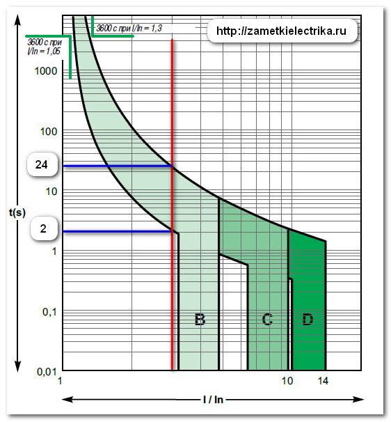 obzor_i_ispytaniya_avtomata_ng125n_ot_schneider_electric_26