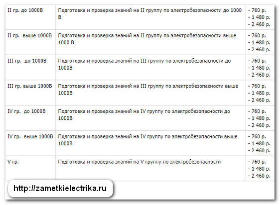 электробезопасность на предприятиях торговли